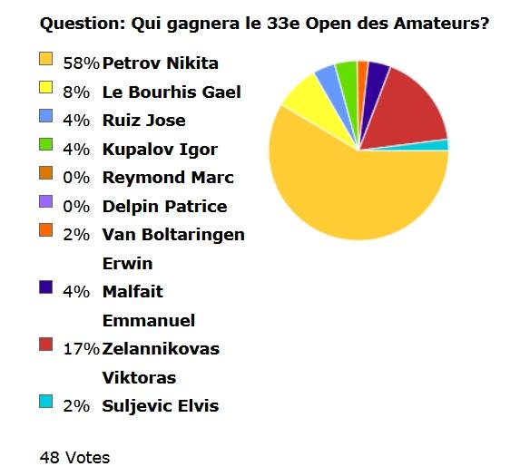 sondage-victoire-open-caeg-2017.jpg